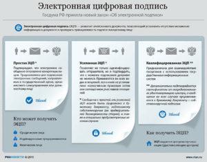 Какие документы можно подписывать электронной подписью