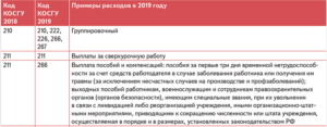 Код классификации операций сектора государственного управления 2019