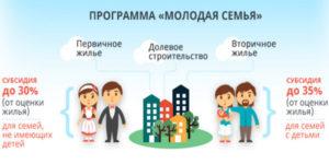 Выделение субсидий по программе молодая семья мордовия в 2019 форум