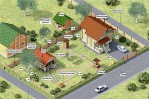 Нормы для строительства дома на участке снт