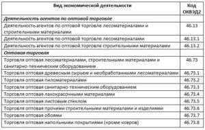 Код оквэд 2019 торговля строительными материалами
