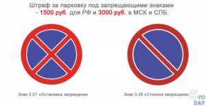 Сколько штраф под знак остановка запрещена