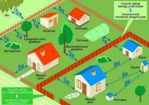 Построить дом в снт по закону