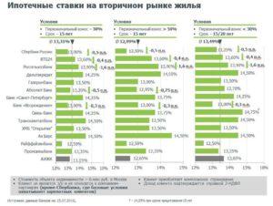 Ипотечные ставки на вторичное жилье банков сравнение