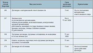 Срок хранения договора подряда с физическим лицом