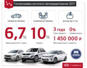 Автомобили по госпрограмме автокредитования 2019 список автомобилей