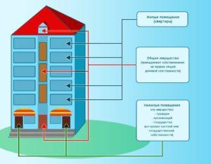 Как узнать жилое или нежилое помещение