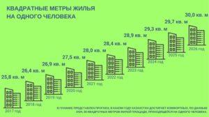 Нехватка квадратных метров на человека 2019