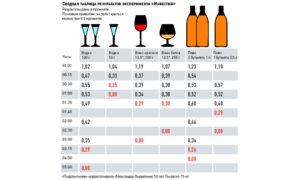 Допустимое значение алкоголя в крови для водителя