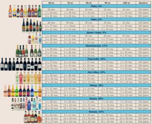 Сколько выходит литр водки из организма