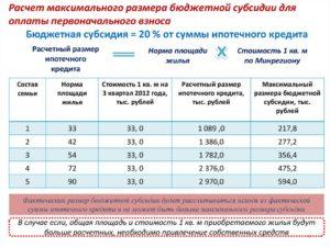 Субсидии молодым семьям 2019 сколько квадратных метров на человека