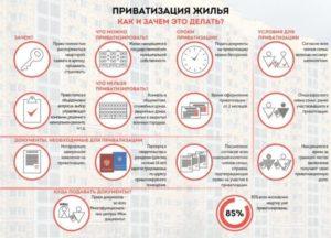 Как приватизировать квартиру пошаговая инструкция 2019