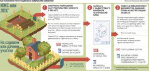 Как Оформить Дом Построенный На Участке Ижс
