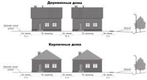 Сколько метров между домами должно быть