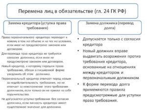 Отличие уступки права требования от перевода долга
