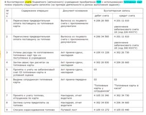 Проводки бухгалтерский учет в бюджетных учреждениях