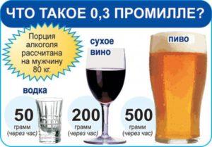 Сколько промилле допустимо алкоголя в крови