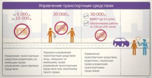 Сколько штраф за езду без водительского удостоверения