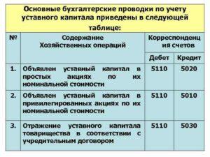 Взнос в уставный фонд проводки рб