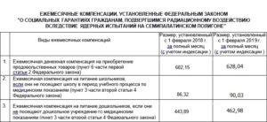 Закон о льготах для чернобыльцах 2019 год