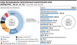 Куда перевести пенсионные накопления рейтинг банков