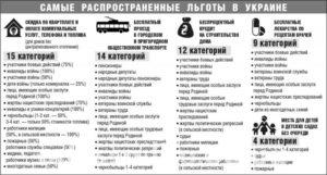Чернобылец 2 категории льготы