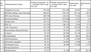 Список банков с застрахованными вкладами государством