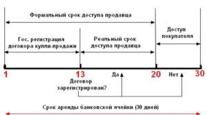 Схема продажи квартиры через банковскую ячейку