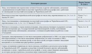 Дополнительный отпуск за проживание в чернобыльской зоне