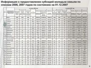 Список молодых семей на получение субсидии в 2019 году мордовия