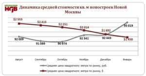Сколько стоит в москве квадратный метр жилья