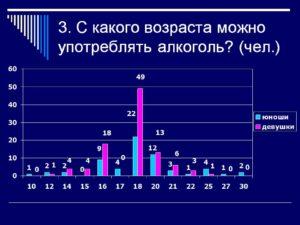 Спиртное с какого возраста в россии