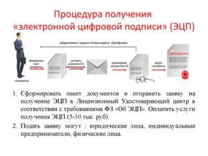 Порядок получения электронной подписи юридическим лицом