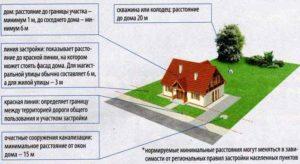 Что такое ижс в земельном кодексе