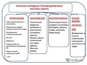 Вредные факторы на производстве по профессиям