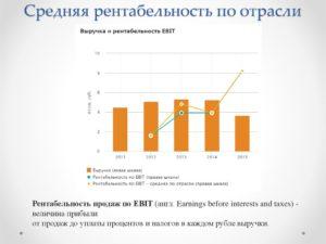Рентабельность продаж нормативное значение по отраслям