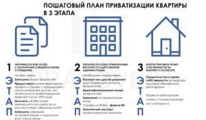 Как муниципальную квартиру оформить в собственность