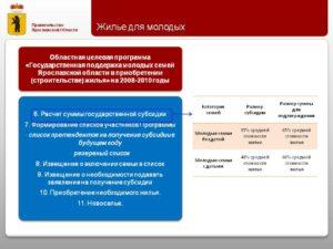 Как получить субсидию на жилье молодой семье с 4 детьми в ростовской области