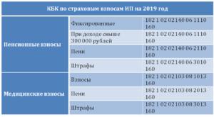 Кбк взносы в ффомс в 2019 году
