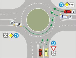 Знаки круговое движение и главная дорога
