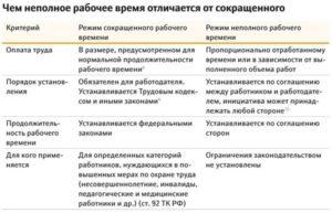Характеристика рабочего видов рабочего времени таблица