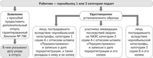 Закон 796 для чернобыльцев 2019
