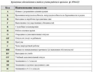 Условные обозначения табеля учета рабочего времени 2019