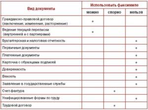 Можно ли подписывать кассовые документы факсимиле
