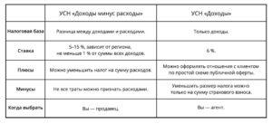 Ип доходы минус расходы отчетность в 2019
