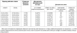 Расчет пени по двойной ставке рефинансирования