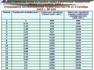 Тарифные коэффициенты разрядов оплаты труда жкх