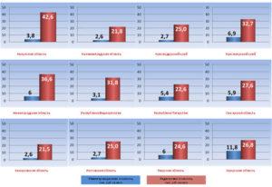Инвентаризационная и кадастровая стоимость квартиры разница