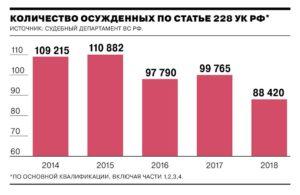 Сколько сидит по 228 1 в нашей стране на 2019 год