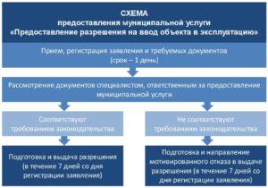 Правила ввода жилого дома в эксплуатацию